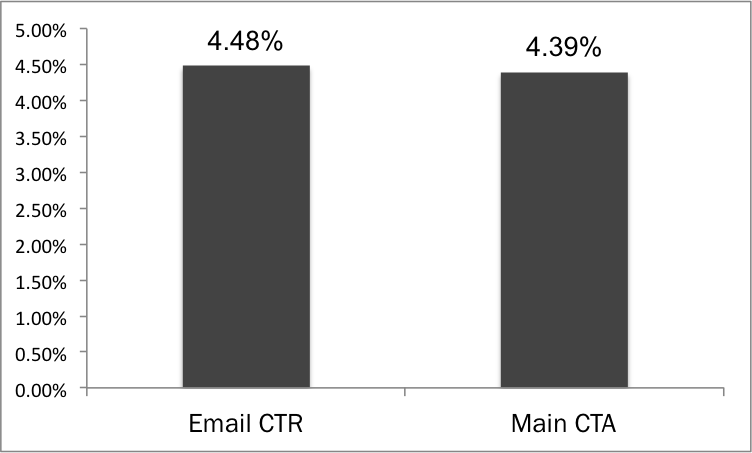 total email ctr VS main cta ctr