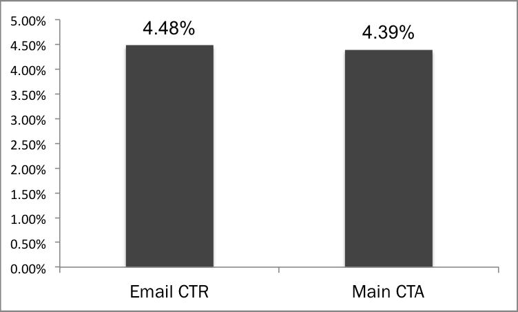 total email ctr VS main cta ctr
