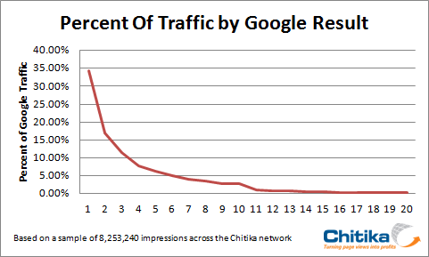 Traffic by Google Result