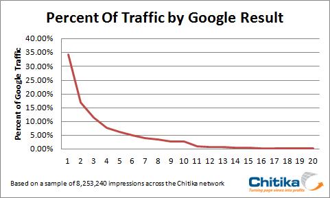 Traffic by Google Result