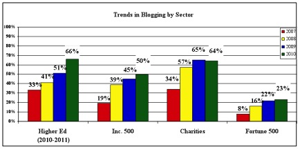 trends in blogging