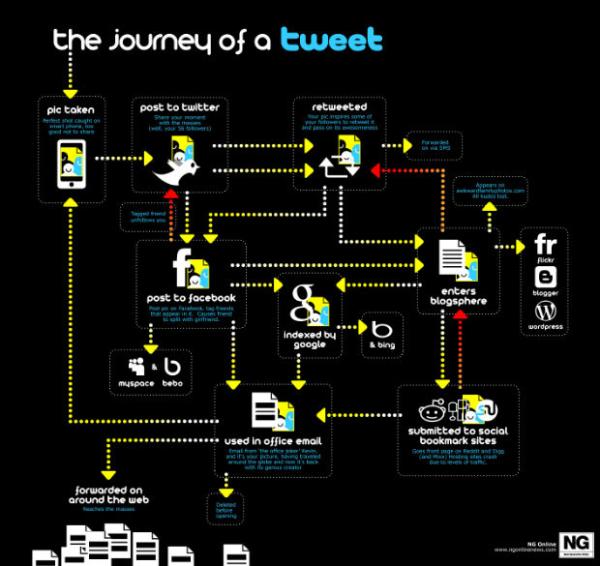 tweet info