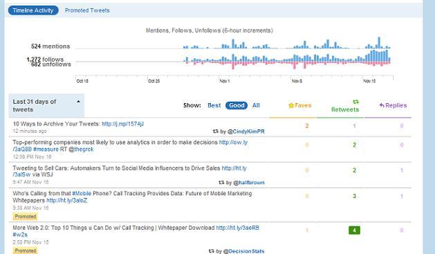 Twitter Analytics Timeline