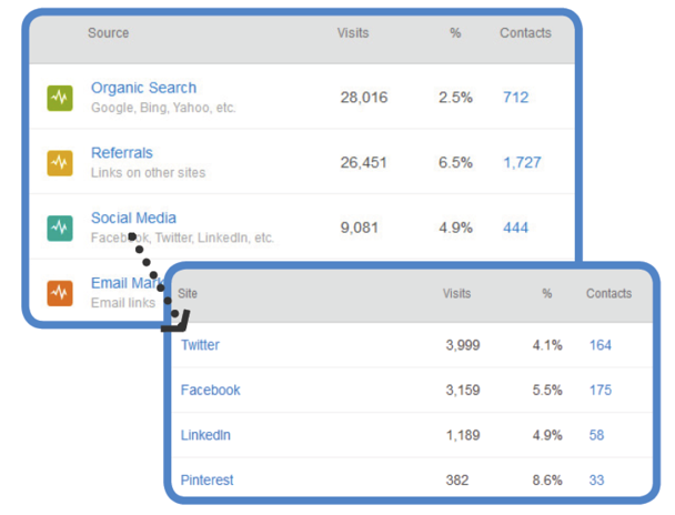 The Marketer's Ultimate Guide to Measuring the ROI of