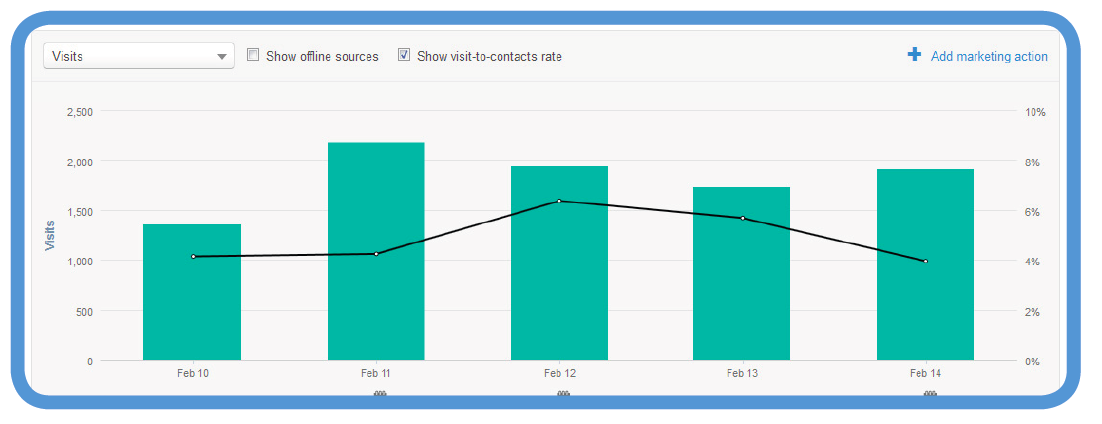 twitter visits to contacts