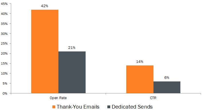 TY emails VS one off sends