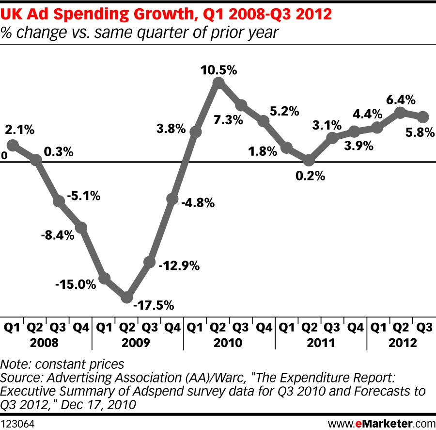 uk ad spending growth