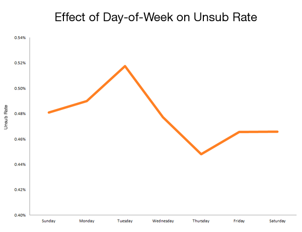 unsub day