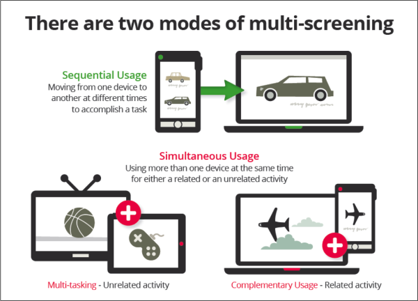 usage of multi screening resized 600