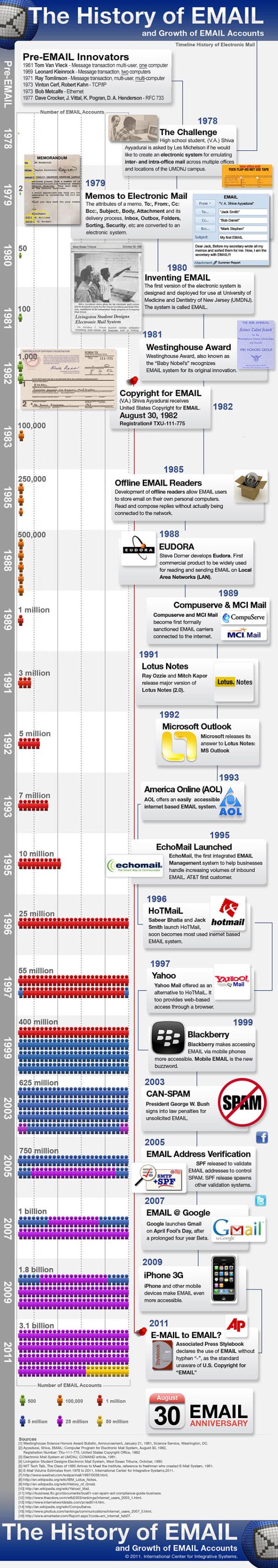 vashiva history of email resized 600