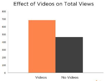 videoviews
