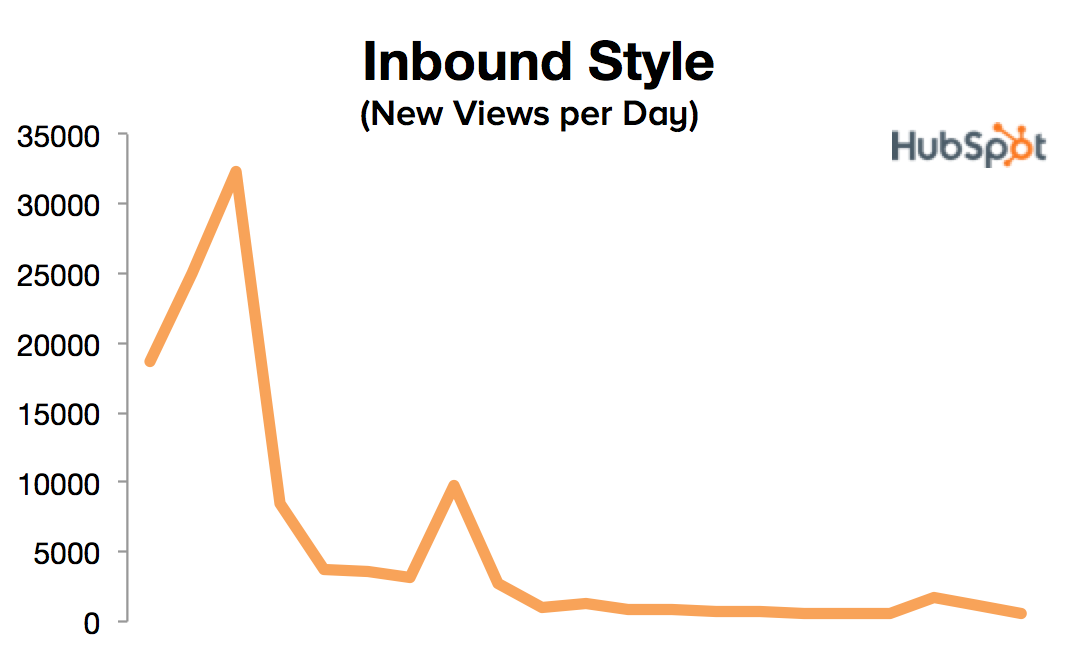 views per day for inbound style