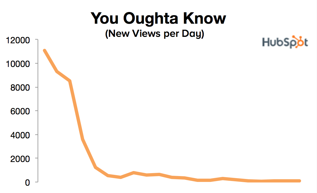 views per day for you oughta know