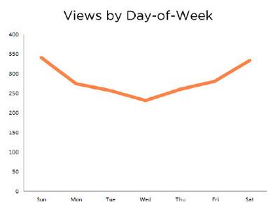 viewsdayofweek