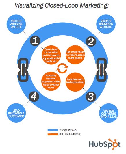 closed-loop marketing visualization