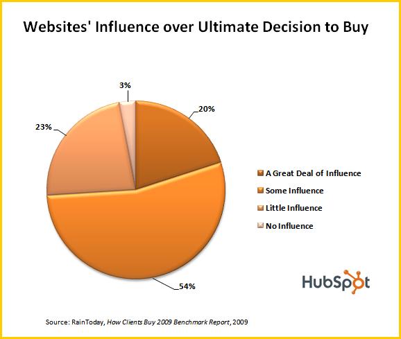 websites' influence