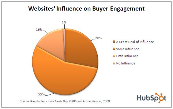 websites generate leads