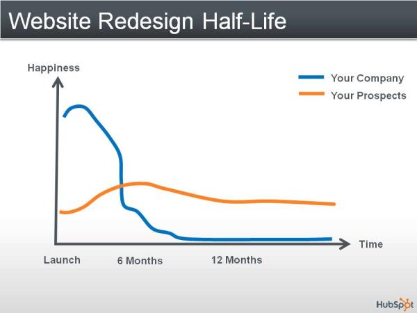 Website Redesign Half-Life
