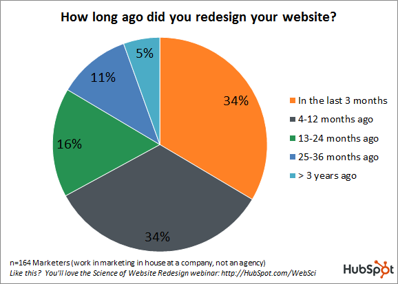 website redesign timing data graph hubspot resized 600