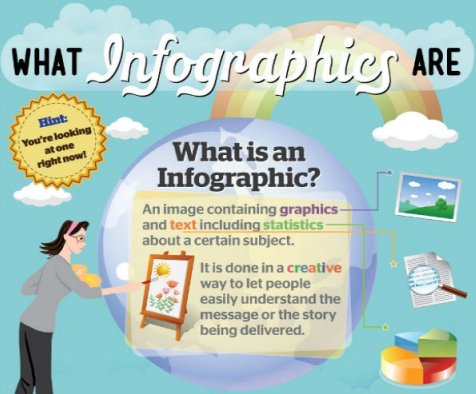 what why how of infographics