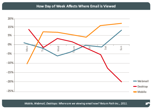 Where email is viewed