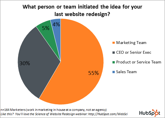 who starts website redesign projects hubspot