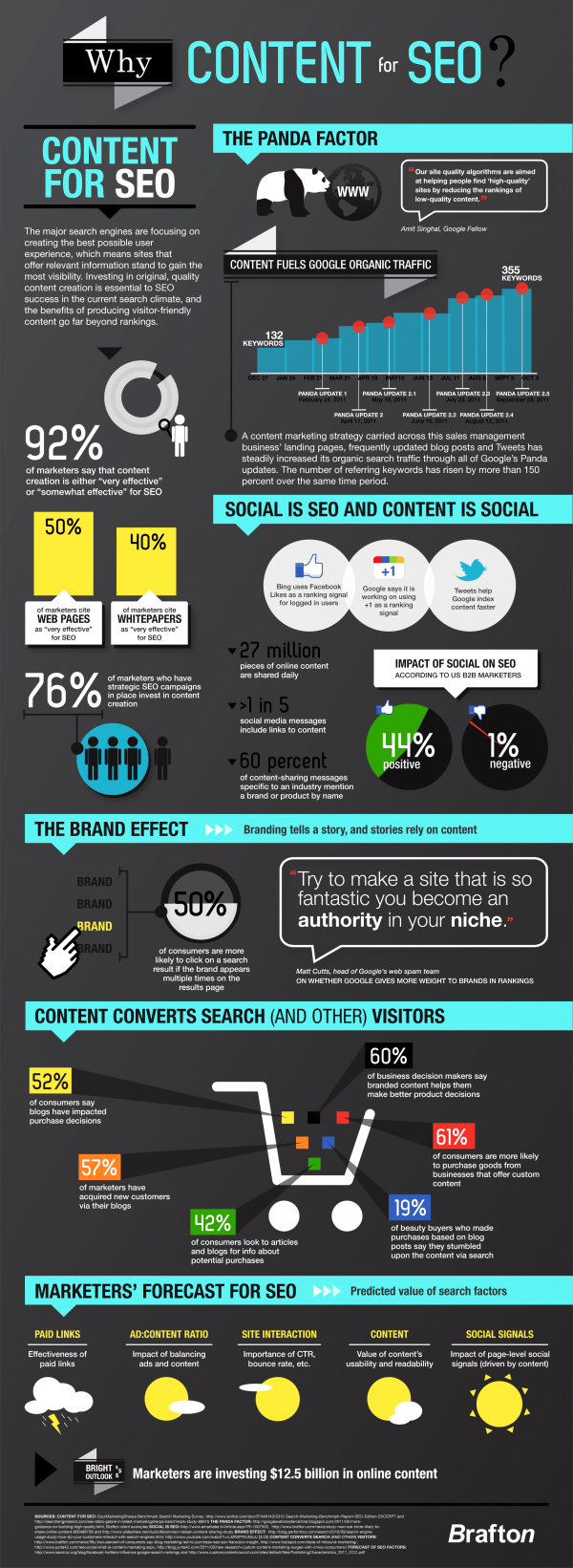 content for seo infographic