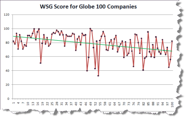 Website Grader Score for Globe 100 Companies