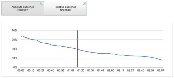 youtube analytics audience retention