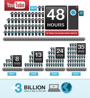 youtube 6 months infographic