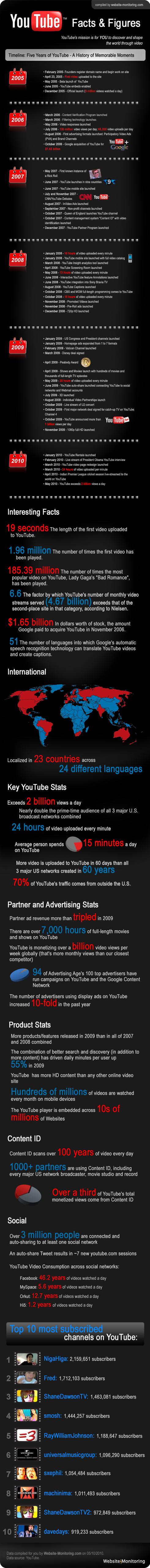 youtube infographic resized 600