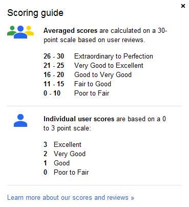 zagat scoring guide