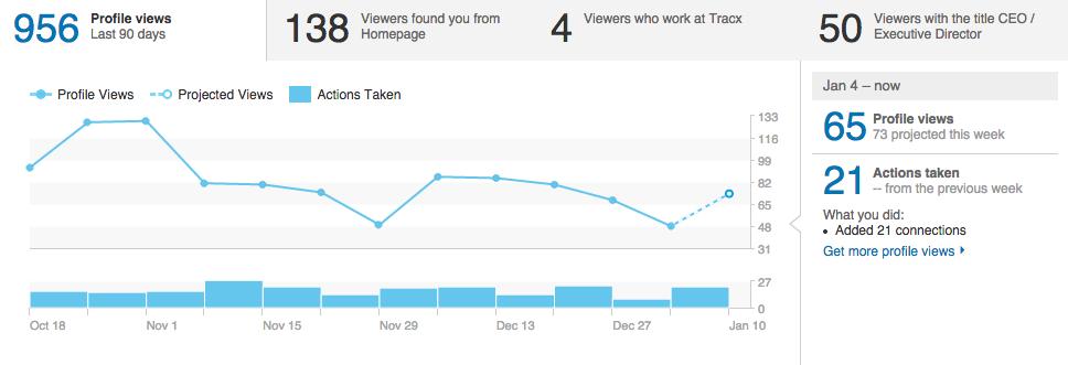 Chernov-LinkedIn-Results-Post