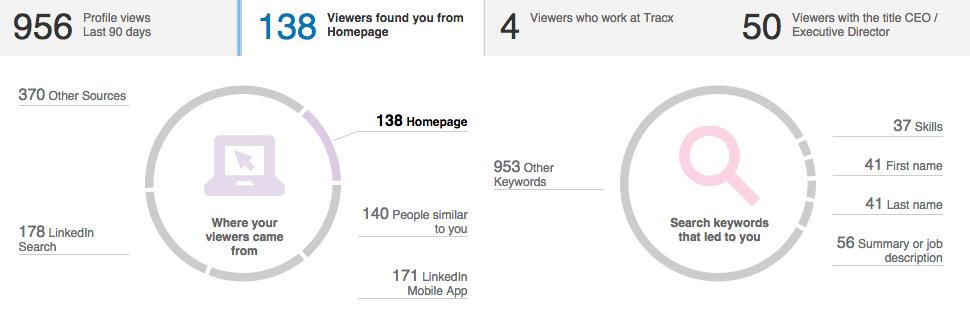Chernov-LinkedIn-Results-Zoom-In