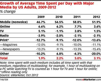 emarketer_chart_melanie_post_1