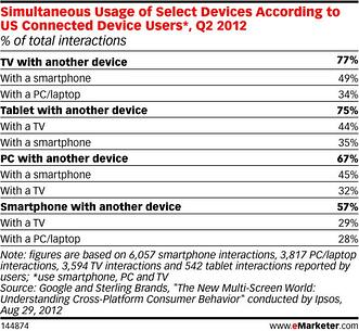 emarketer_chart_melanie_post_2