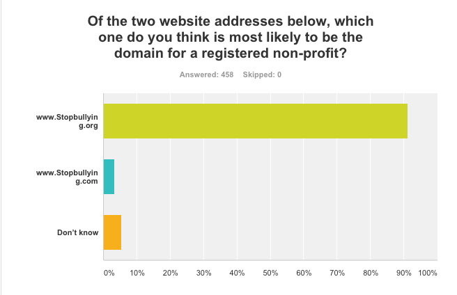 Bar graph of U.S. responses to non-profit website domains