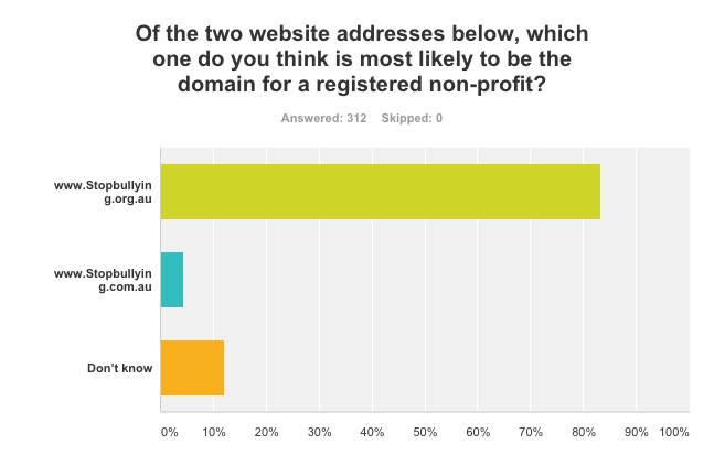 Bar graph of how Australians interpret a non-profit web domain adjusted for international SEO