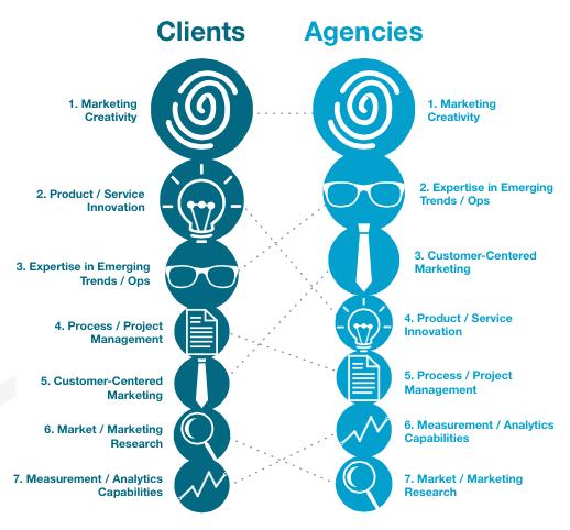 clients-want-agencies