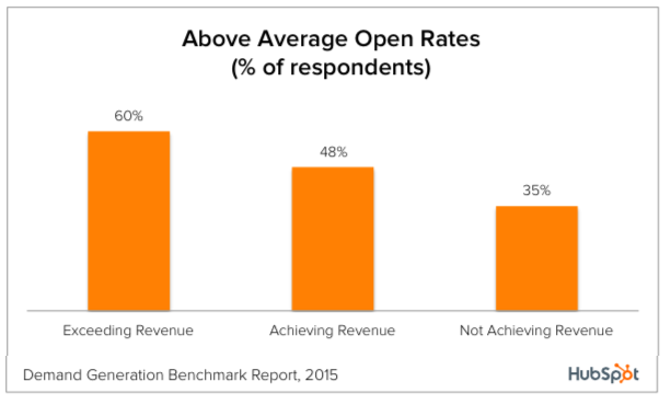 open-rates
