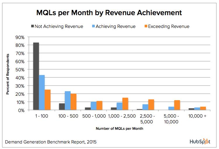 mqls-revenue