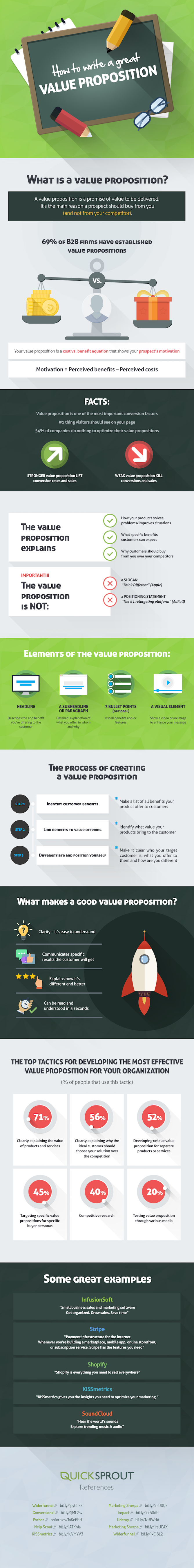 QuickSprout infographic with value proposition definition and how to write a value proposition