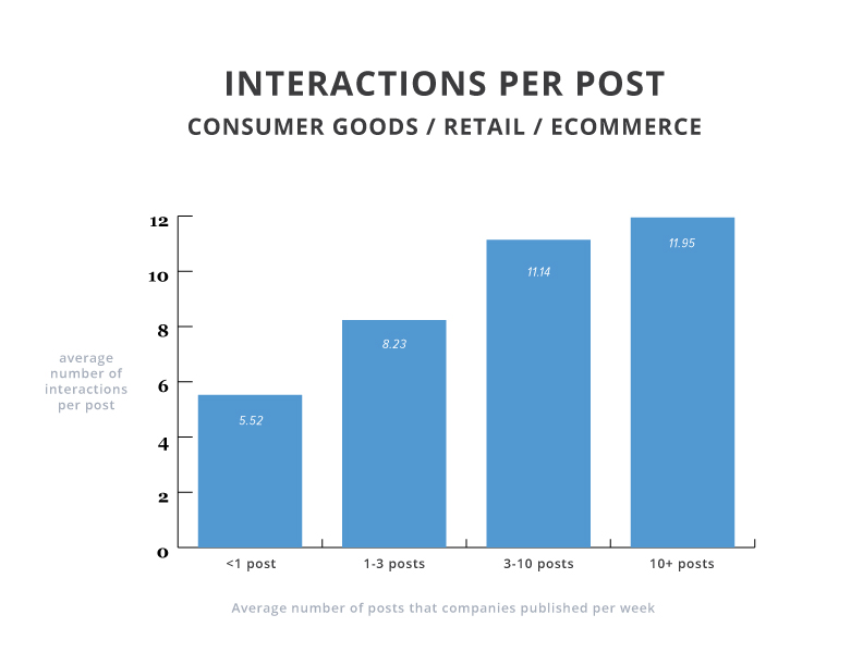 interactions-per-post-consumer-goods-retail-ecomm