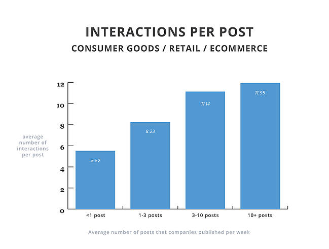 interactions-per-post-consumer-goods-retail-ecomm