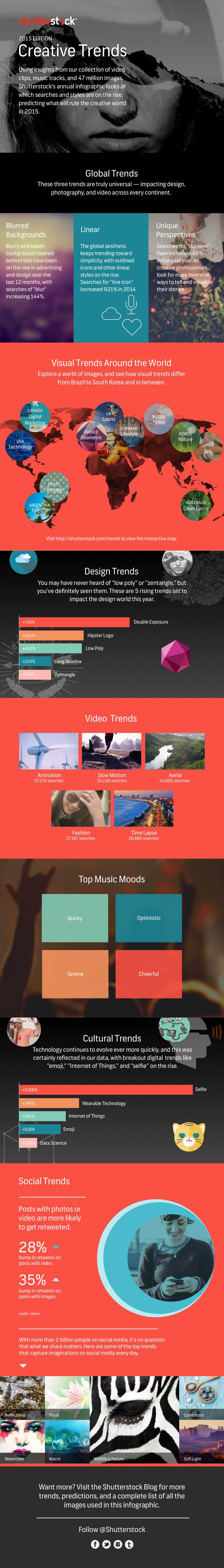 shutterstock_image_trends
