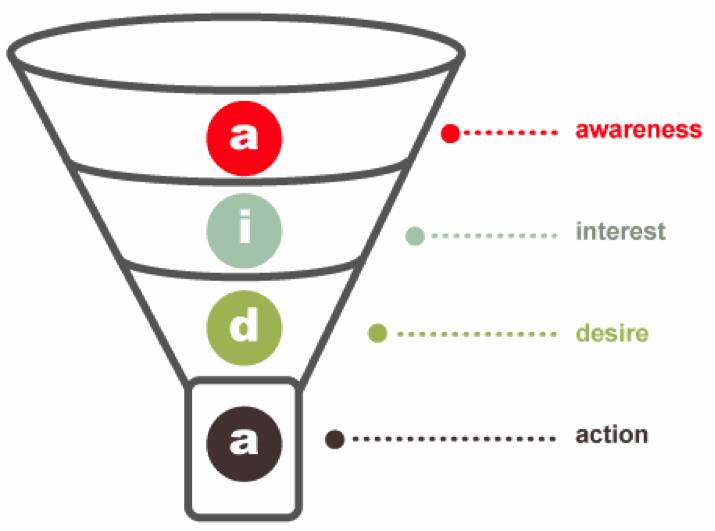 purchasefunnel