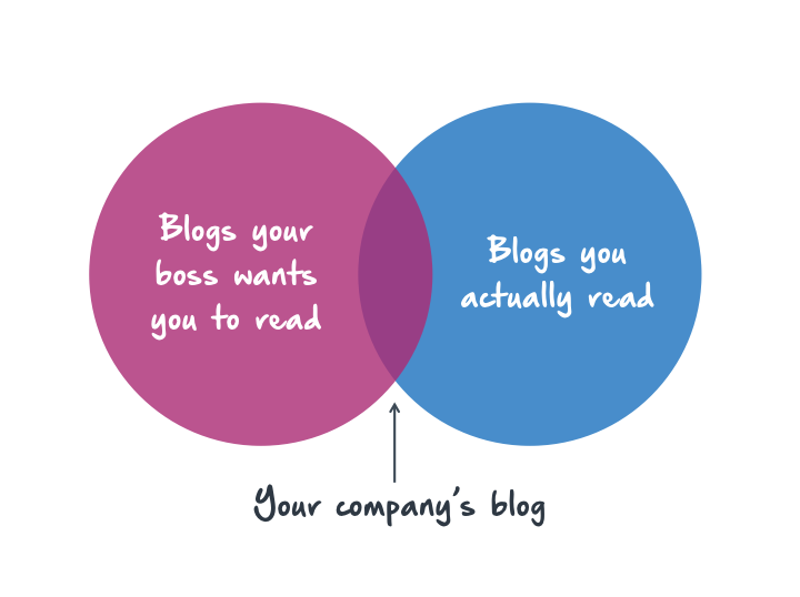 Blogs Your Boss Wants You to Read vs. Blogs You Actually Read