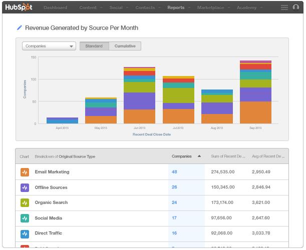 analytics_revenuebysource