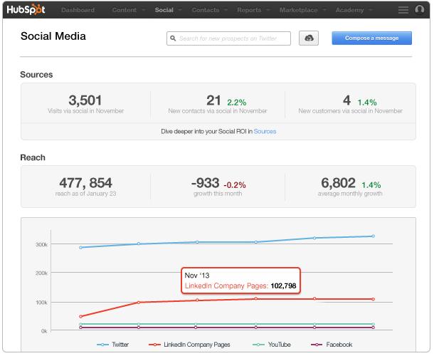 Social_Reports_Reach