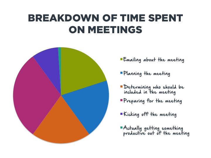 Spending Time on Meetings